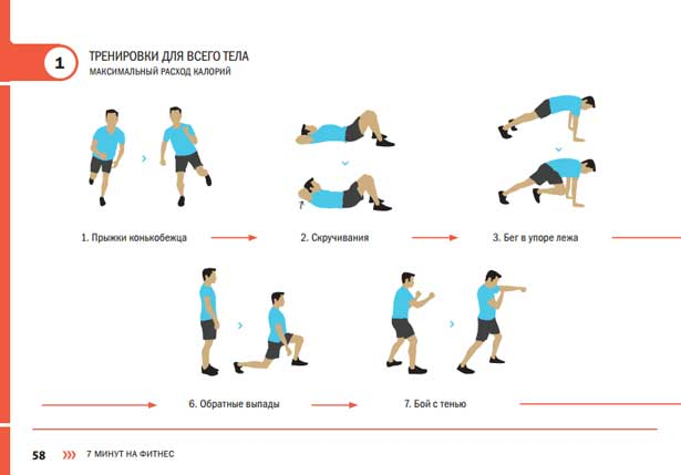 Тренировки без железа