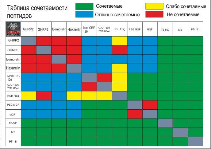 Стероиды и пептиды анаболики купить в украине