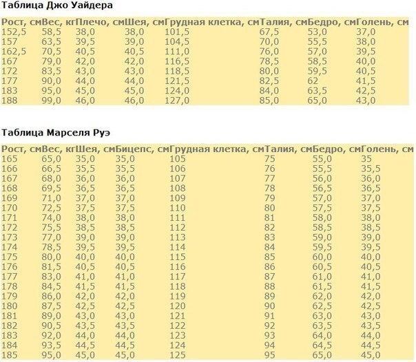 Таблица соотношения рост вес военкомат