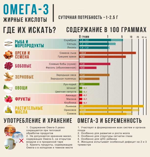 Файл:Omega-3 where to look.jpg