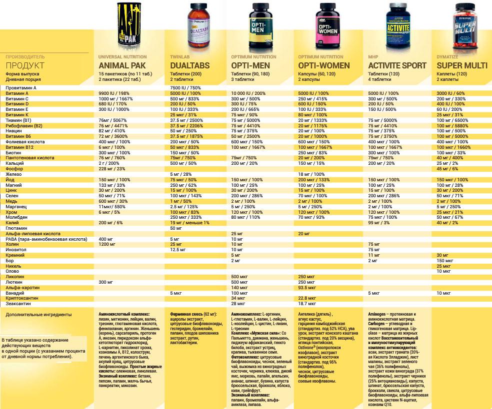 Прием данных медицинских препаратов как витамины и минеральные вещества металлолом дорого в Электроугли