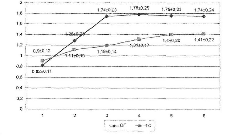 Нагрузка Физическая Изометрическая