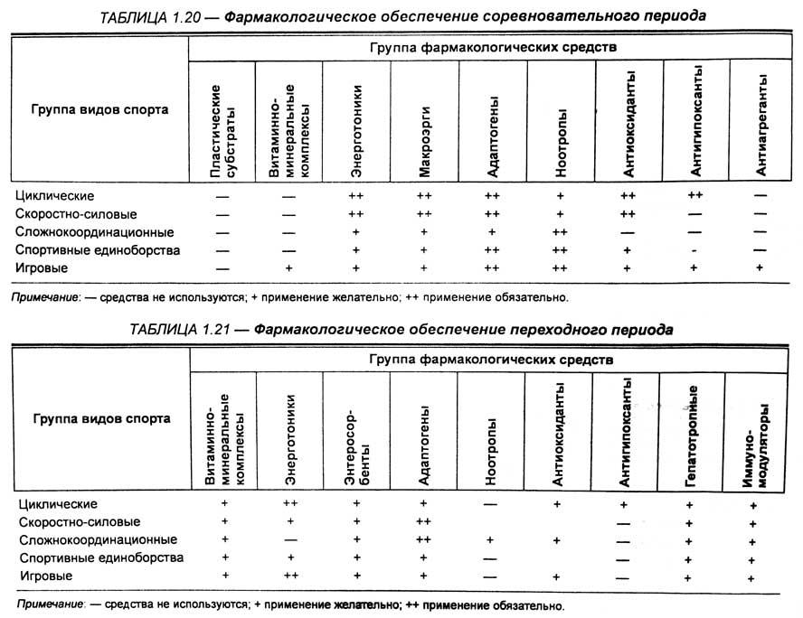 Средства фармакологические для спортсменов кортикостероиды и месячные