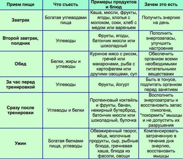 Программа тренировок на массу википедия