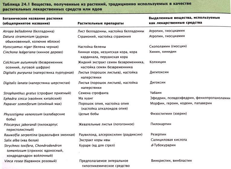 Таблица 24 1 вещества полученные из