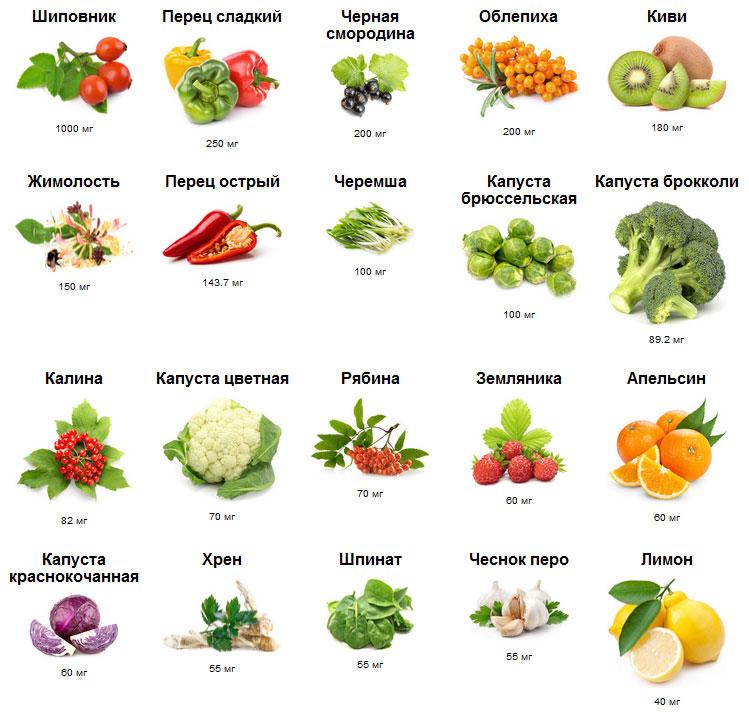 какие продукти надо ест с витаминами