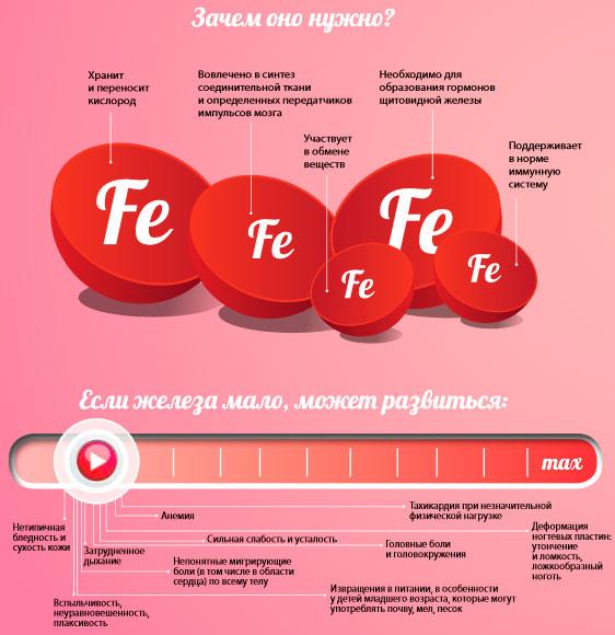Анализ крови дефифицид железа низкий гемоглабин привольная медицинская справка цена