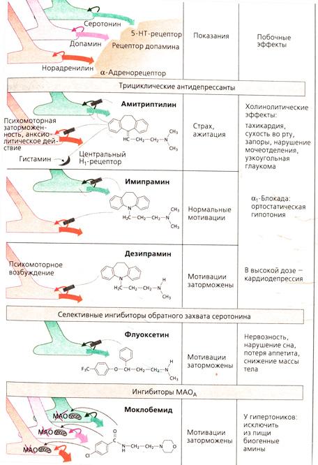 препараты антидепрессанты при головной боли