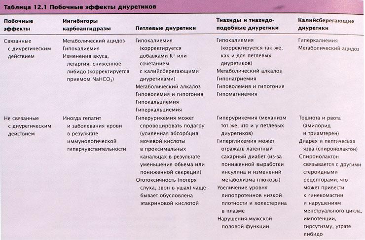 Диуретик Тиазидный
