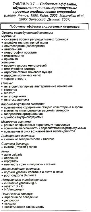 Запрещенные стероиды список купить стероиды днепропетровске