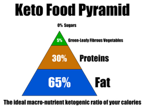Файл:Ketogenic-diet-plan.jpg