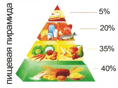 спортивное питание для похудения для женщин протеин