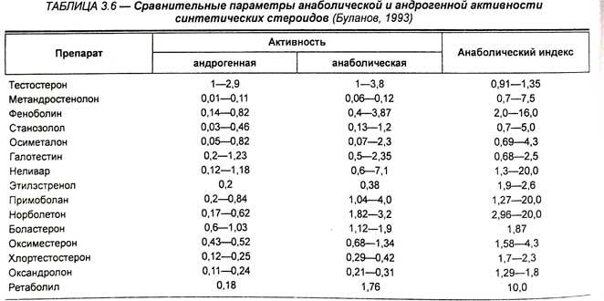 Андрогены названия препаратов содержащих анаболики дневник сушки на кленбутероле