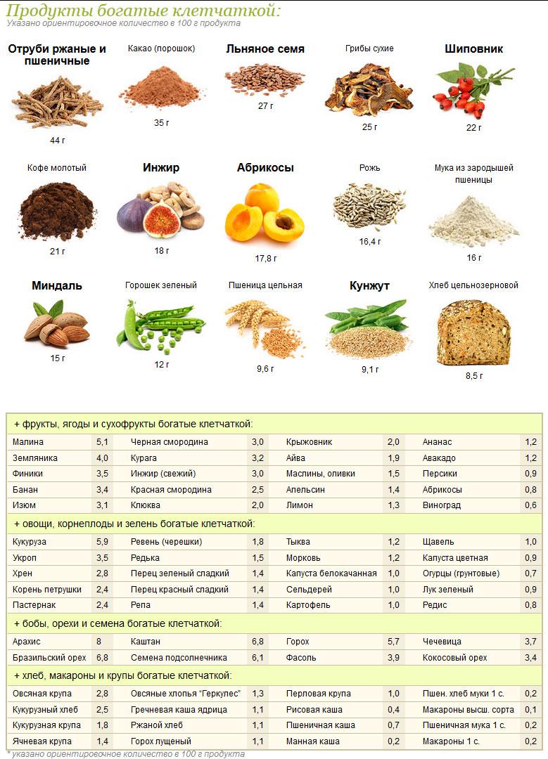 продукты богатые клетчаткой для похудения список