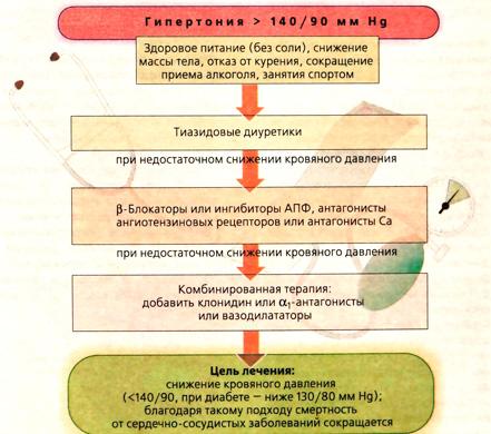 Лечение гипертонии у спортсменов
