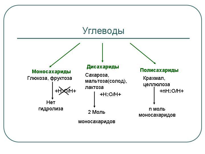 Углевод