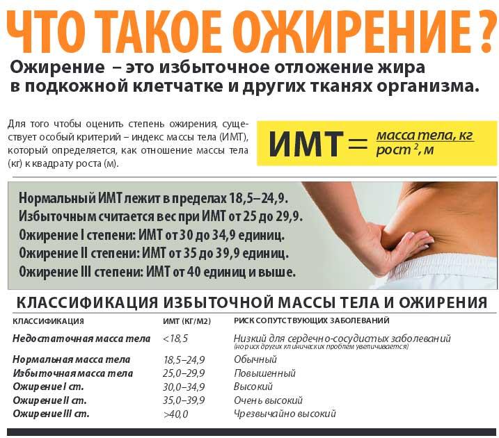 Диета при ожирении лечение ожирения