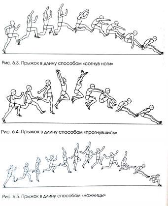 Техника прыжка в длину энциклопедия Прыжок в длину