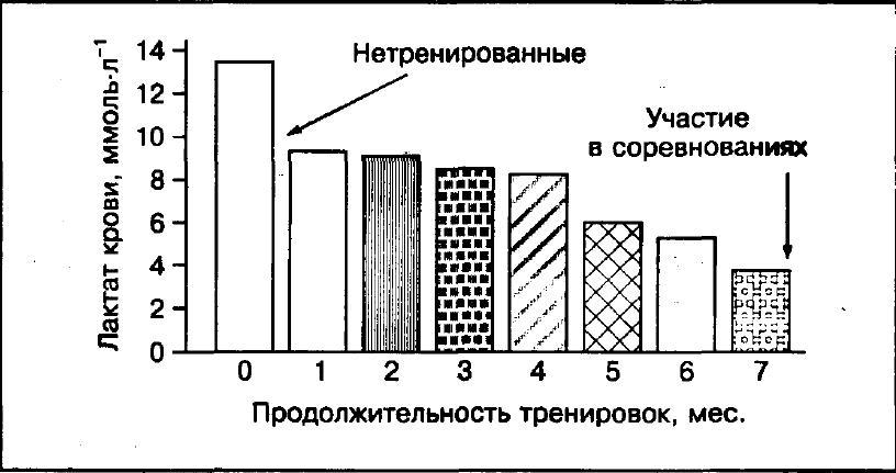 Анализ крови на молочную кислоту анализ крови дэас это