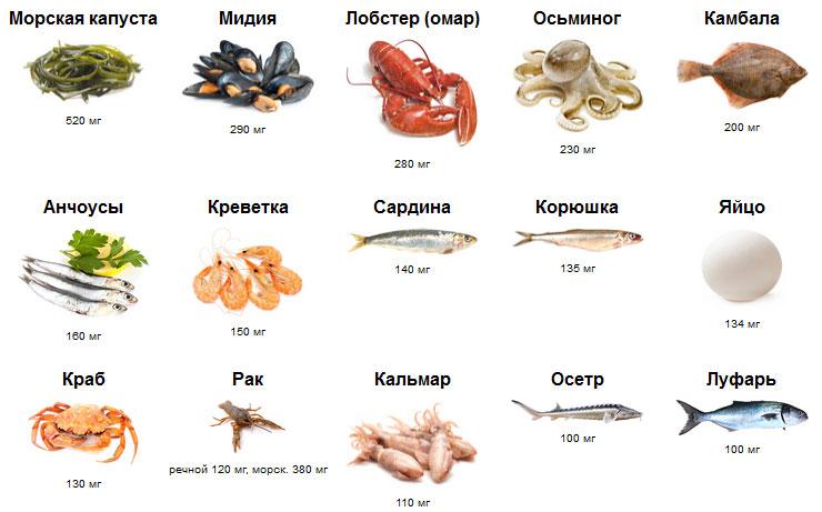 рыба при повышенном холестерине рецепты