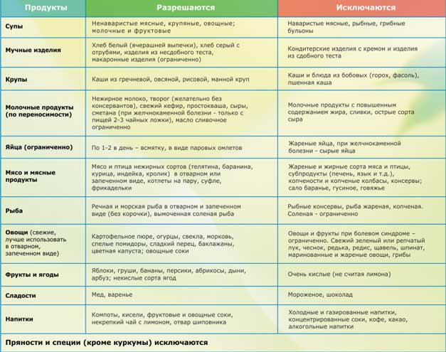 диета при хронической болезни печени