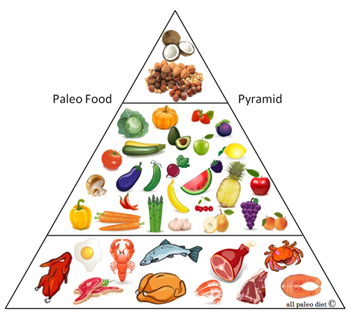 Пирамида рацыанальная диета