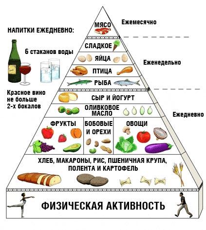 Гастрит диета