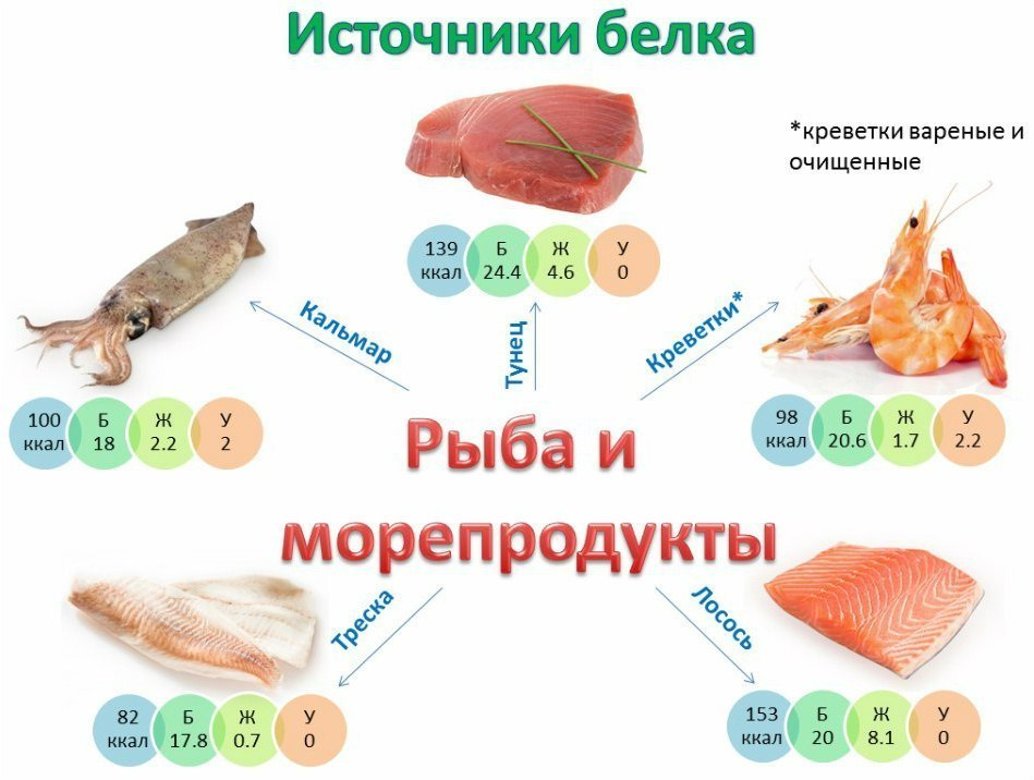 Файл:Protein source fish.jpg