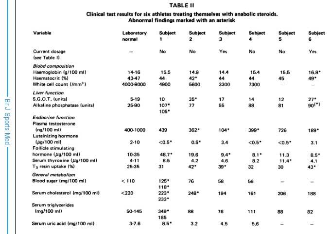 повышен аст холестерин