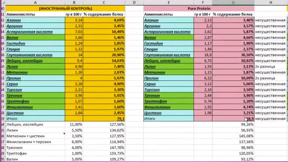 Лизин и аргинин в продуктах таблица