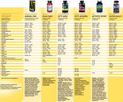 витамины спортивные daily