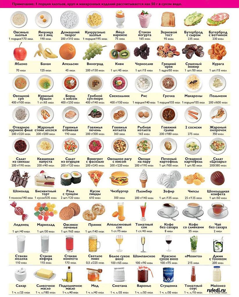 калорийность продуктов скачать
