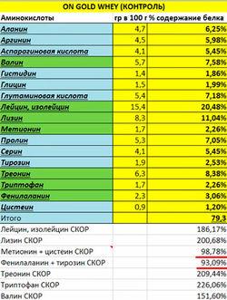 купить протеин gold standart