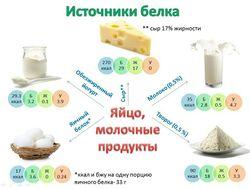 Пищевая ценность молока и оценка качества