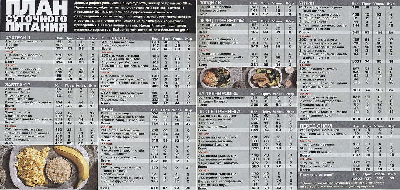 сочетание продуктов при диете