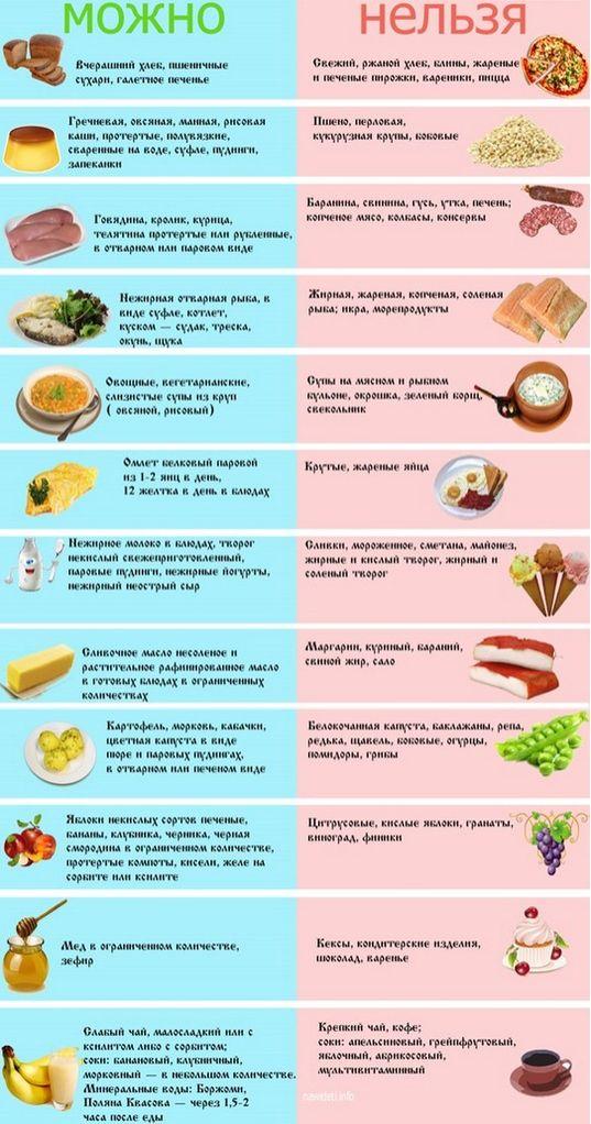 диета 3 рецепты блюд на каждый день