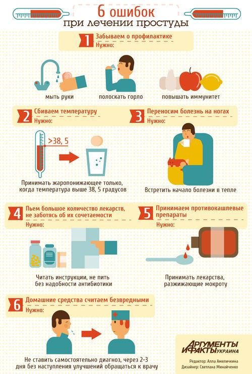 Чем лечить бронхит в домашних условиях у взрослых отзывы
