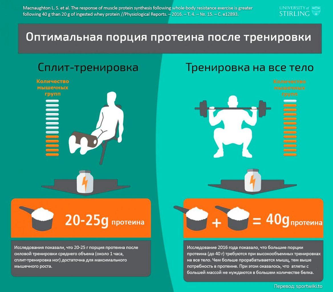 Как следует употреблять белок
